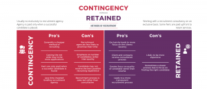 Contingency or retained recruitment